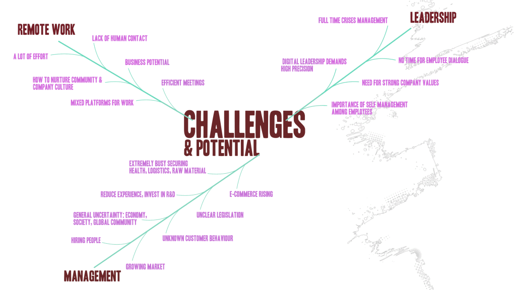 Preparing for the unknown - AIO verkoston tutkimus 2020 - Challenges and potential